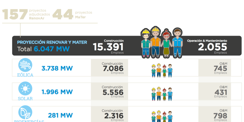 El sector de las energías renovables creará más de 17.000 empleos en Argentina